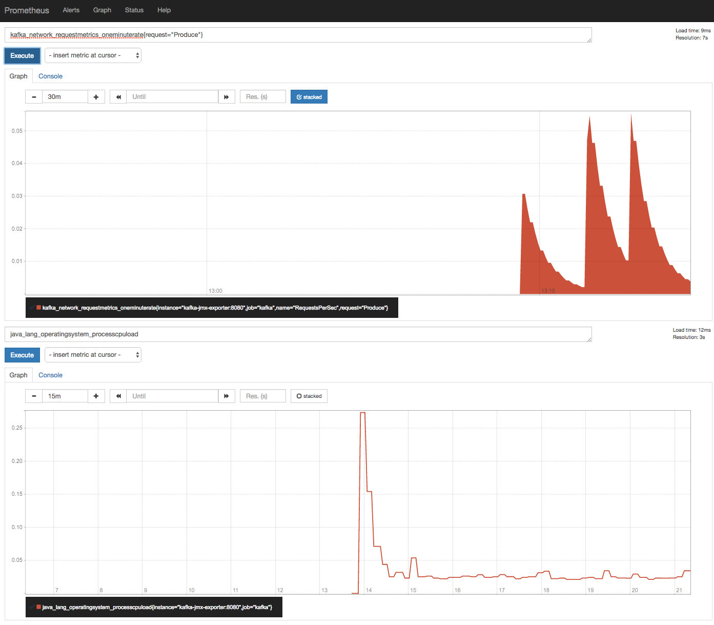 Monitoring Apache Kafka with Prometheus – R N Tech
